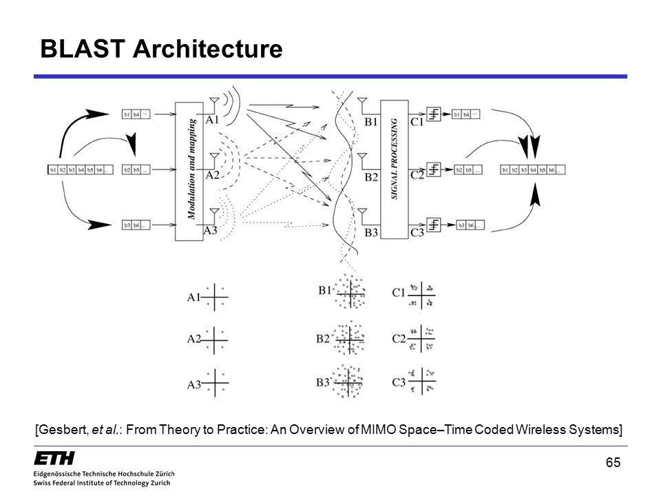 BLAST Architecture [Gesbert, et al.: From Theory to Practice: An Overview of MIMO Space–Time Coded Wireless Systems]